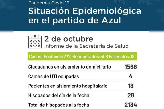 Informe sanitario de la ciudad de azul 02-10-2020